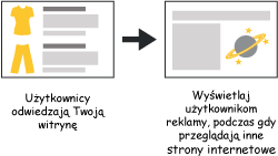 Google AdWords - Remarketing - Reklama graficzna | astromonkey.pl
