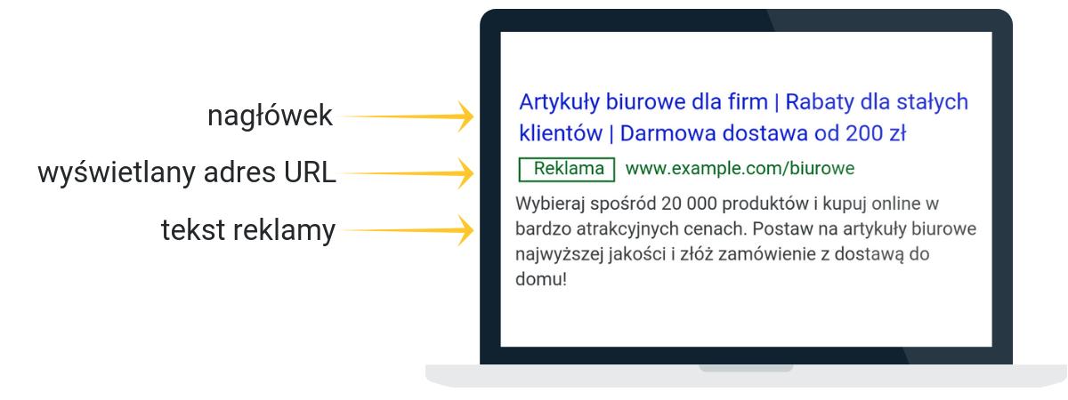 Schemat rozszerzonej reklamy tekstowej Google Ads